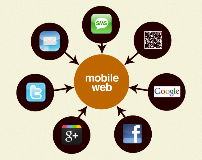 what-drives-to-mobile-web