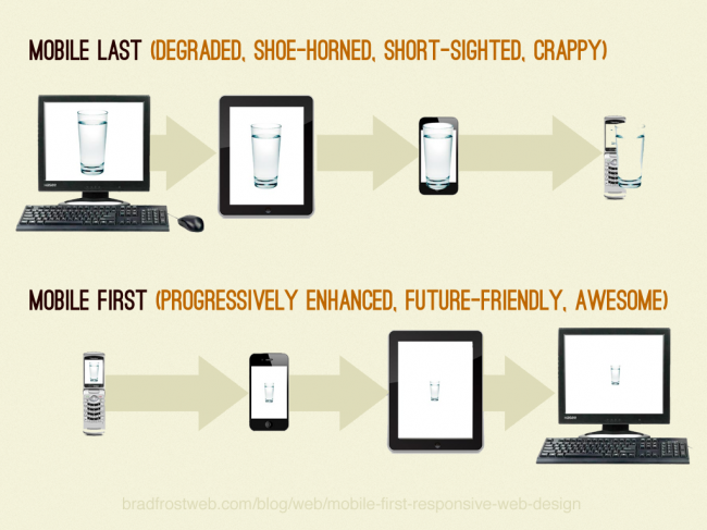 Desktop first vs mobile first thinking