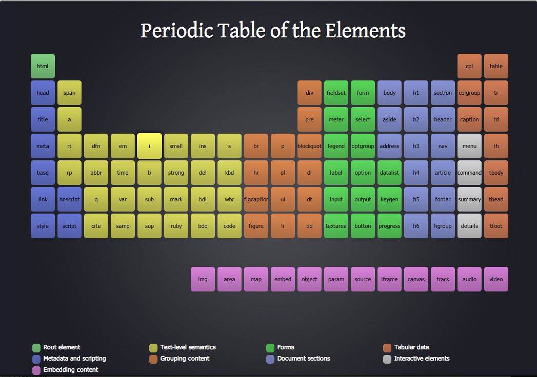 Periodic Table of Elements With Names 2012 Periodic Table of The Elements