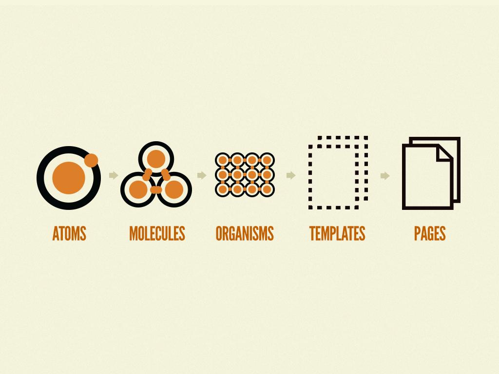 Atomic Design の概略図