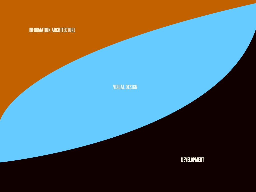 process-curves