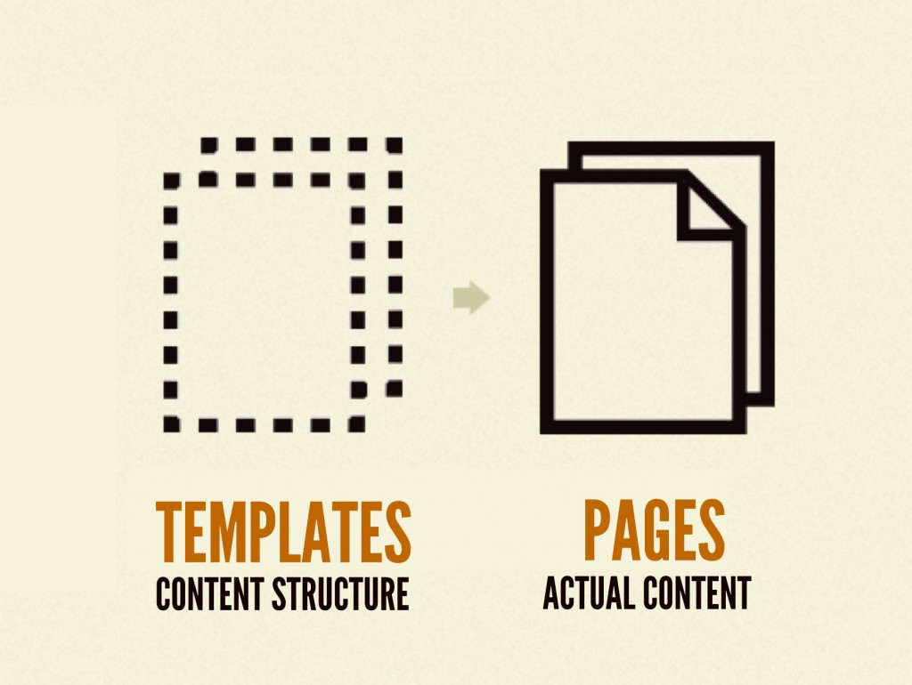 Templates focus on content structure, while pages pour in real representative content