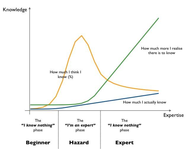 Graph about perceived knowledge by Simon Wardley