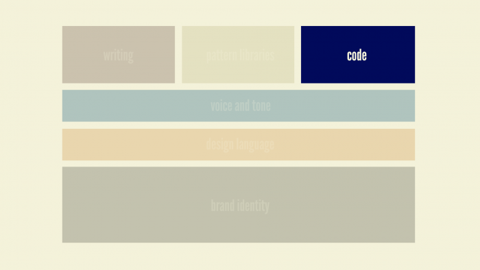 style-guides-types-code