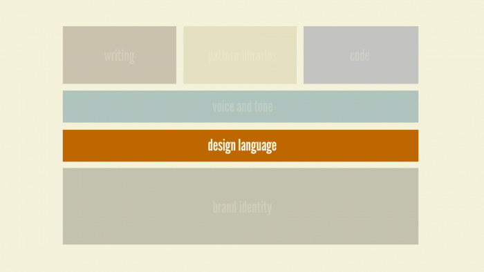 Design language style guides
