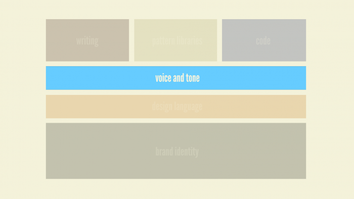 style-guides-types-voice