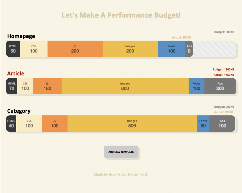 Make A Performance Budget