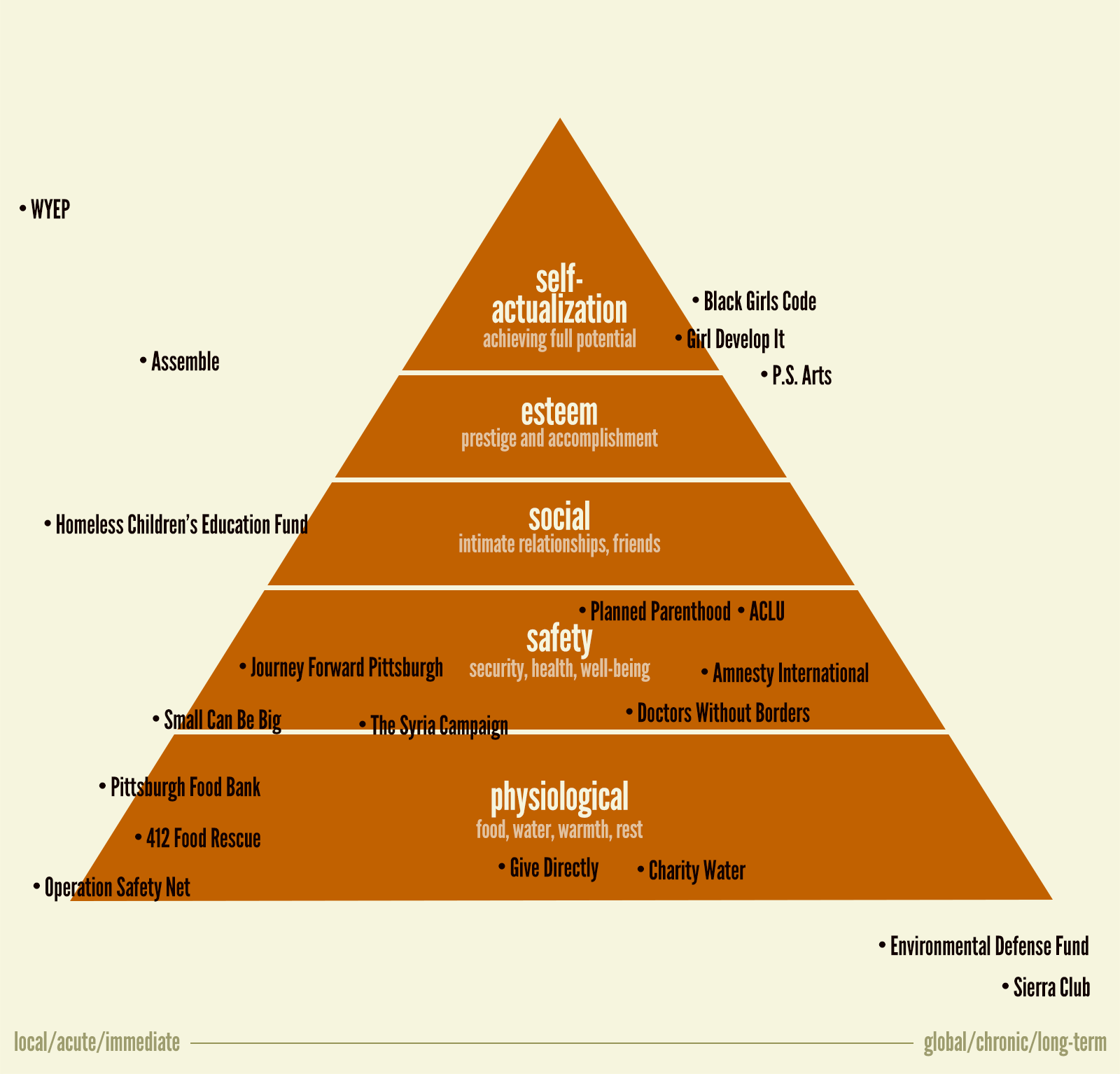 Organizations I'm giving to plotted out according to Maslow's pyramid