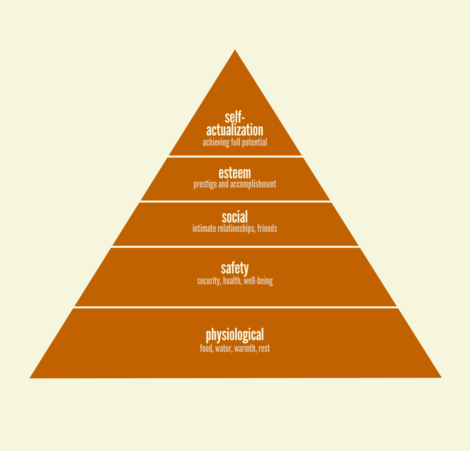 Maslow's Hierarchy of Needs Pyramid: Physiological needs is the base of the pyramid, followed by Safety needs, followed by Social needs, followed by Esteem needs, followed by Self-actualization needs