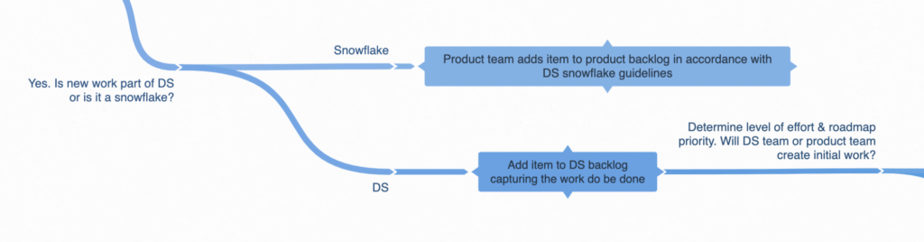 Design system governance process: flow chart showing if new work is part of the design system or a snowflake component