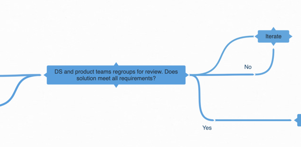 Design system governance process: review initial concept/prototype