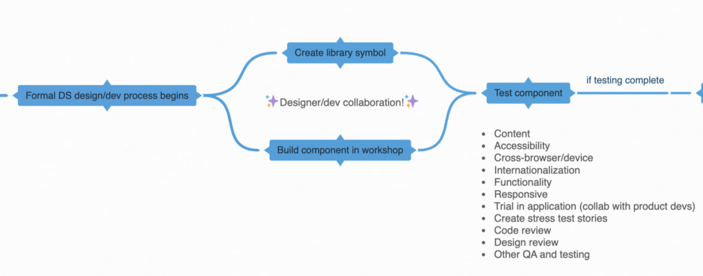 Design system governance process: the formal DS design/dev workflow begins