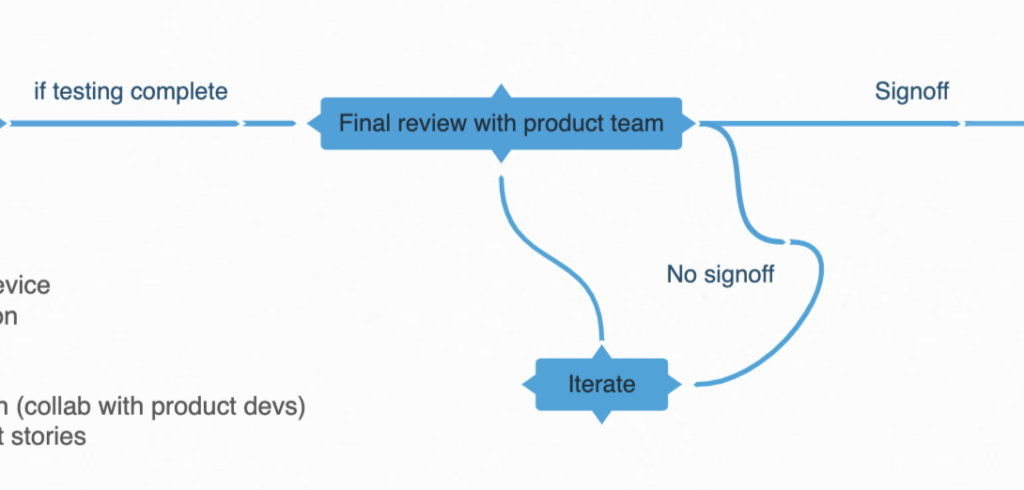 Design system governance process: DS team and product team review final component