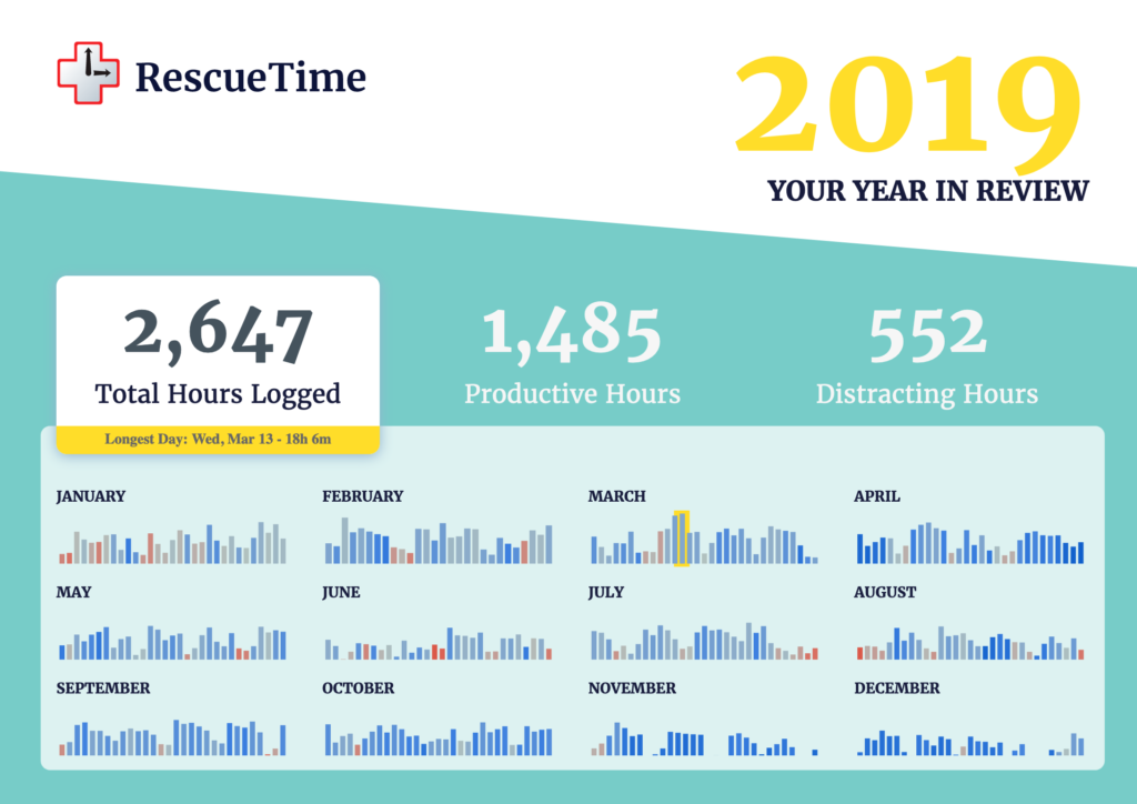 Screenshot of RescueTime's year in review showing that I logged 2,647 hours of screen time in 2019.