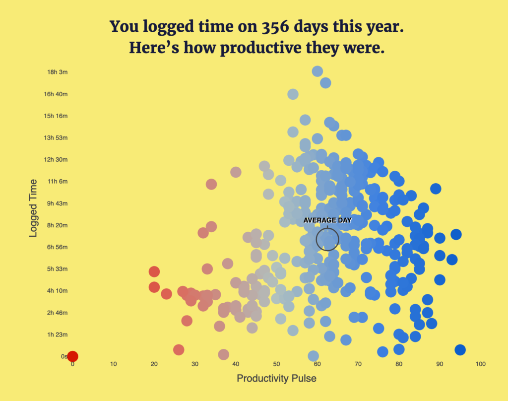 Dot graph from RescueTime's year in review showing that my average day entailed logging 7 hours and 19 minutes
