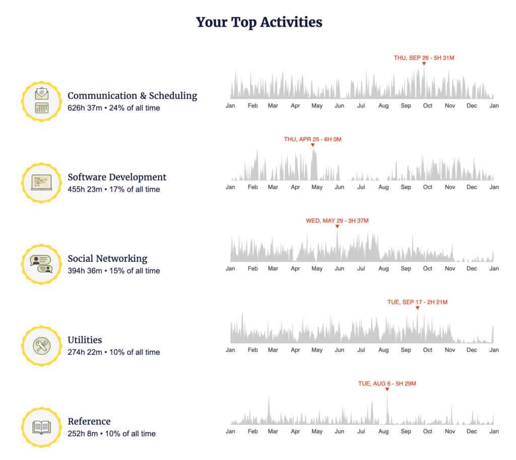 Histograph graph from RescueTime's year in review that shows my top activities, with Communication and Scheduling occupying 24% of my time.