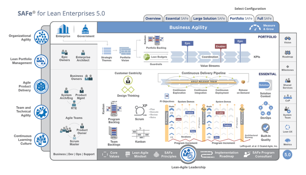 Complex, convulated graph demonstrating a SAFe (Scaled Agile Framework for Enterprises)