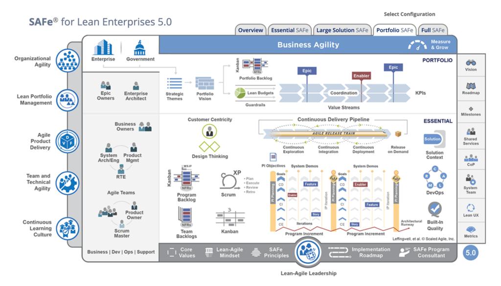 Complex, convulated graph demonstrating a SAFe (Scaled Agile Framework for Enterprises)