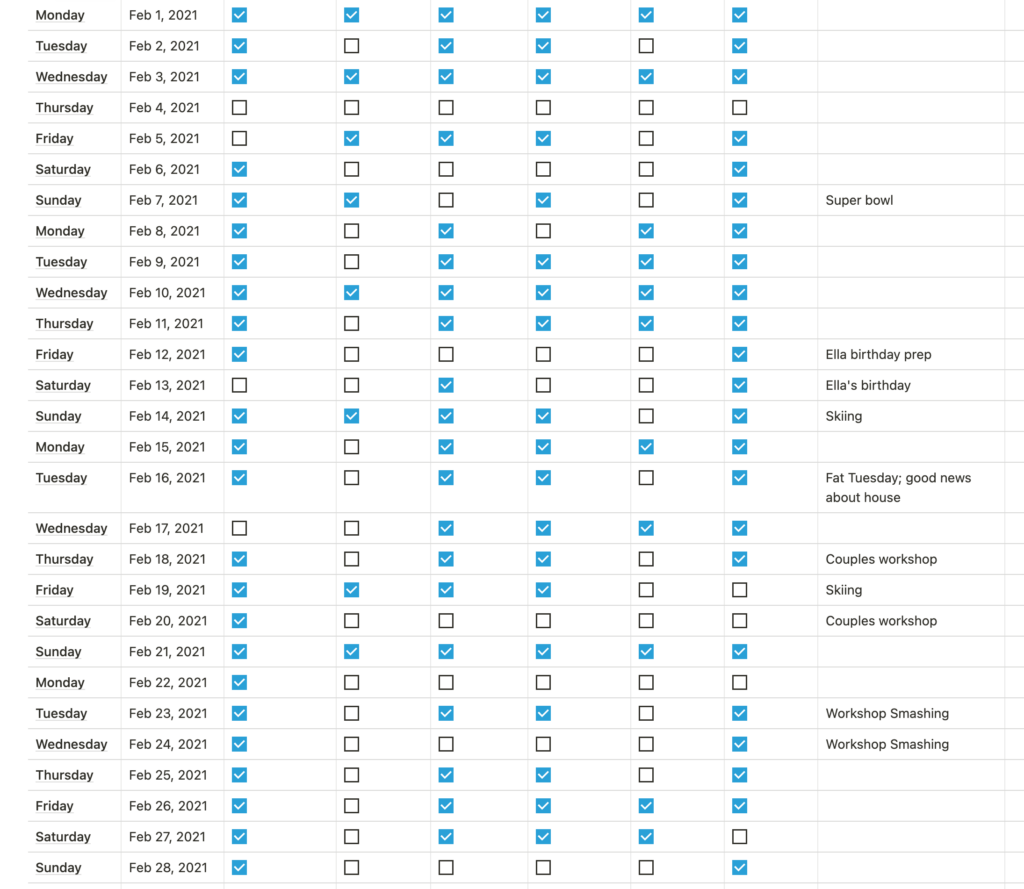A table view of Notion showing the days of February 20221 listed out in a table. It shows several table rows where all or most of the checkboxes are unchecked, indicating days of inactivity.